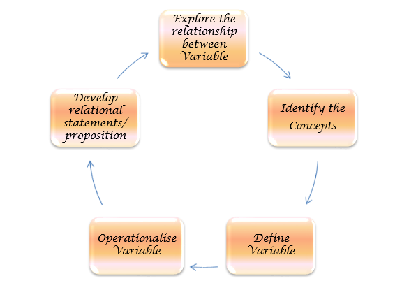 Developing a theoretical framework for a dissertation