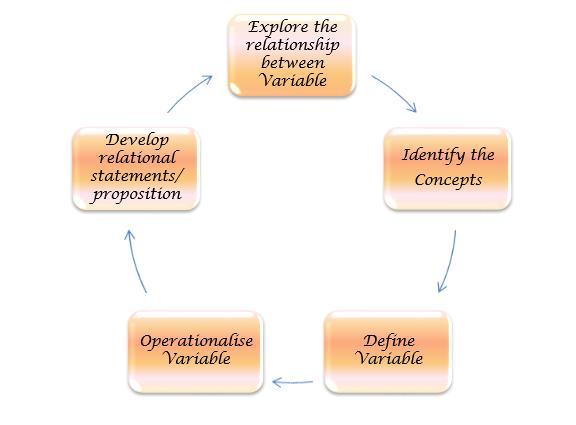 concepual-framework