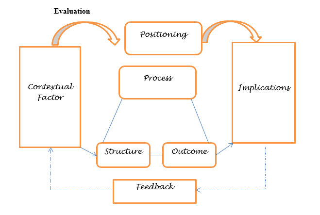 Sample theoretical framework of a dissertation